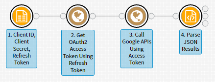 Connecting to the Google Cloud Platform via OAuth 2 0 – Infogix