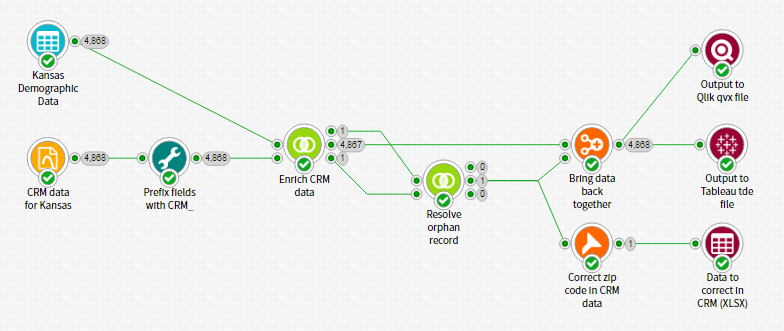 Getting Started with Data3Sixty Analyze: Third Party